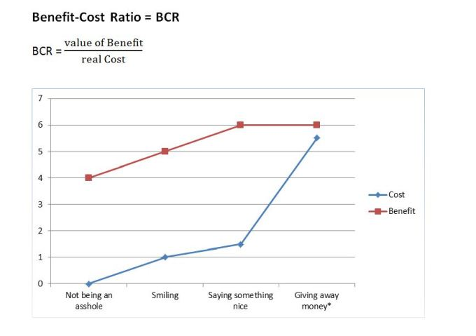 Benefit-Cost Chart